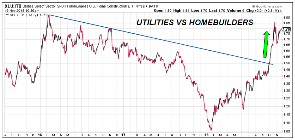 Utilities vs Home builders
